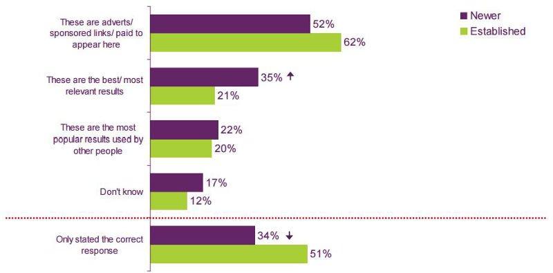 Risultato ricerca Ofcom nuovi utenti vs utenti consolidati