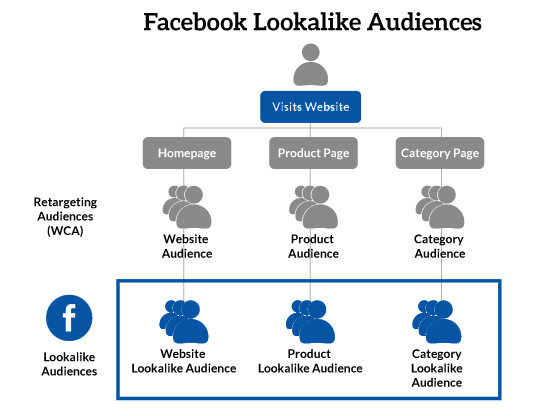 Pubblico simile, lookalike audience Facebook